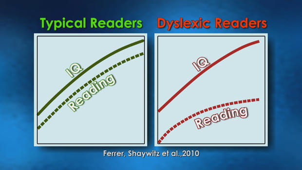 cracking the code of dyslexia